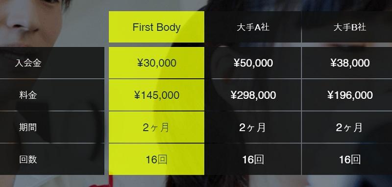 ファーストボディ(First Body)の料金